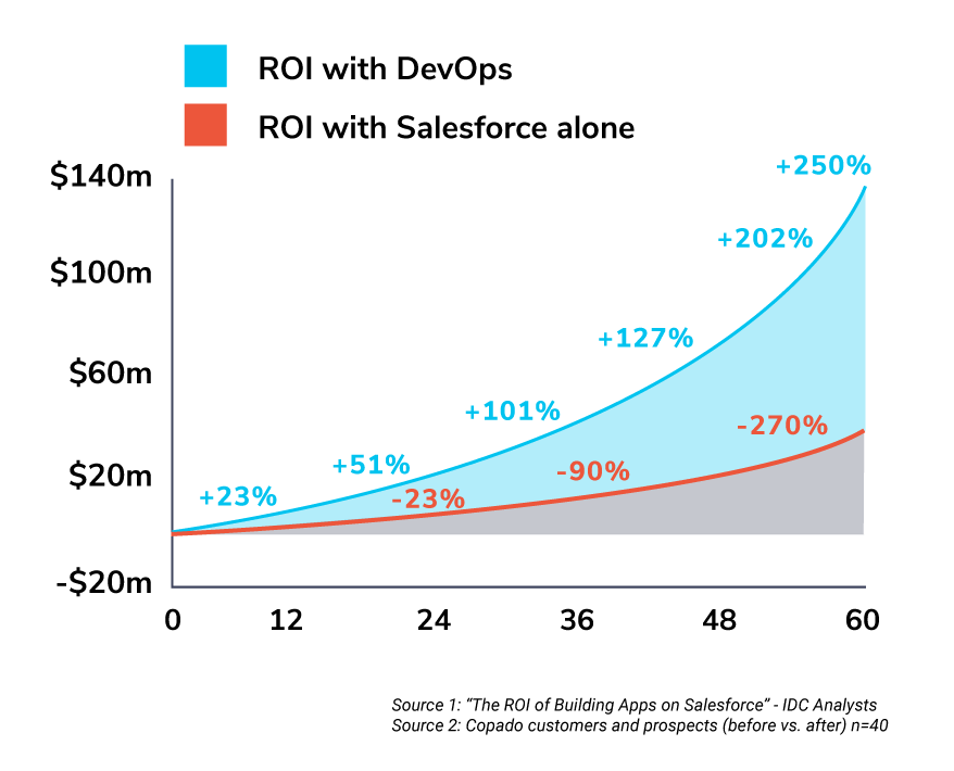ROI with DevOps chart